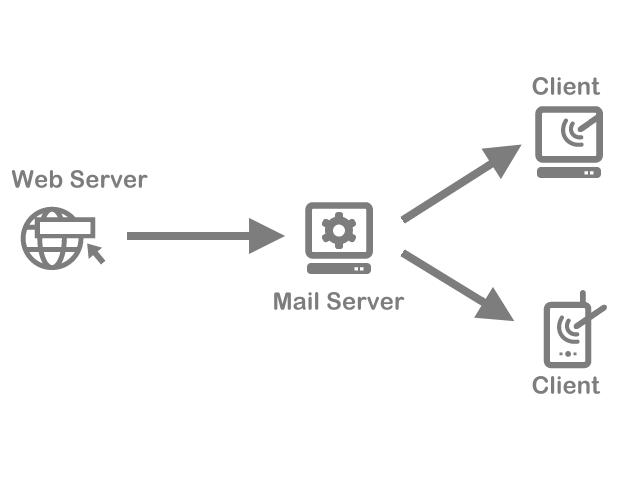 網頁伺服器發送郵件傳送到用戶端的過程