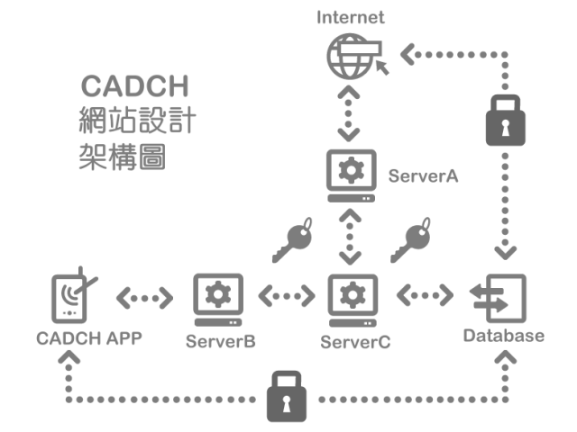 網站設計架構圖